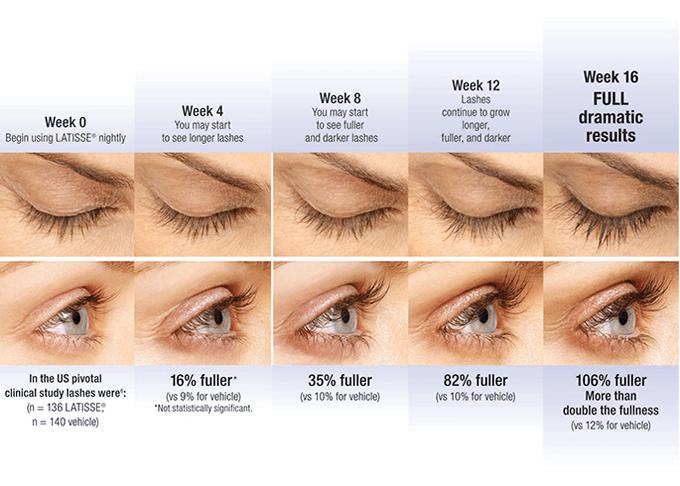 latiise phase eyelash growth